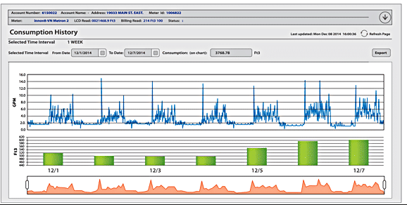 image of Waterscope Consumer Web Portal Interface graphs