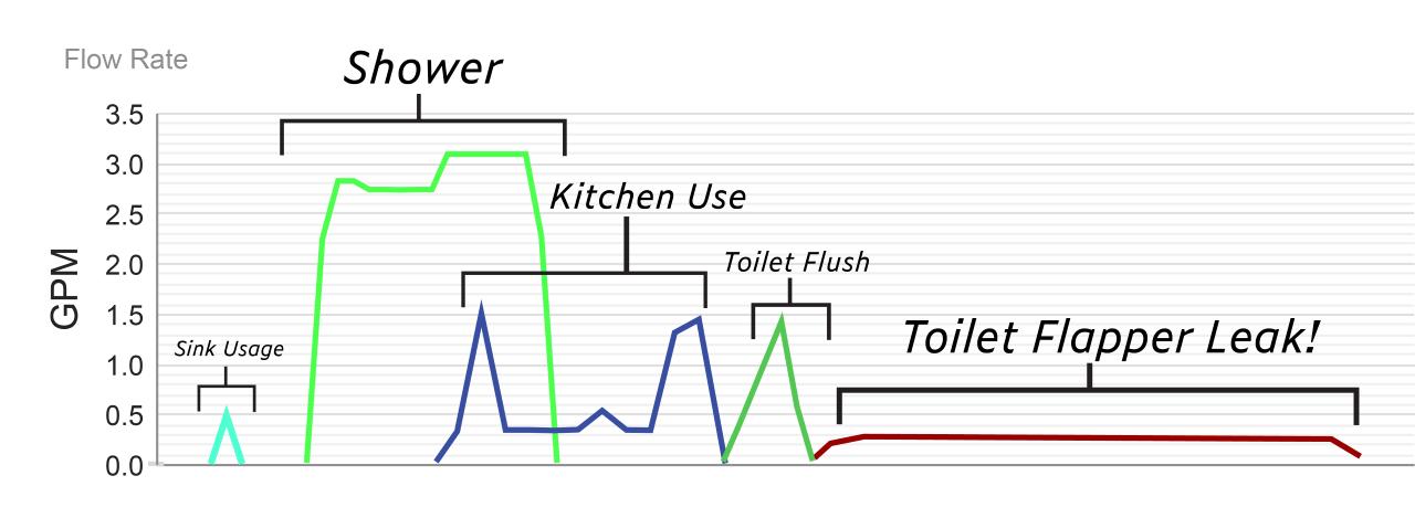 graphs of water usage data analytics